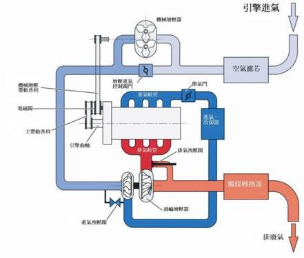 两套增压系统的复杂切换运作乃透过ecu管理,利用电磁阀进行机械图片