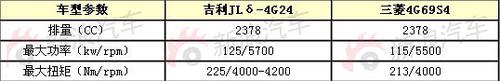 先搭三菱发动机 帝豪EC825或明年初上市