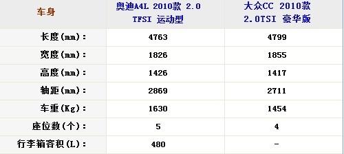 40万的选择 大众CC/奥迪A4L全面对比