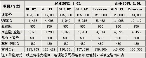 月供1500元 东风悦达起亚SOUL购买指南