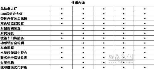 27日重庆上市 长安奔奔Love配置表曝光