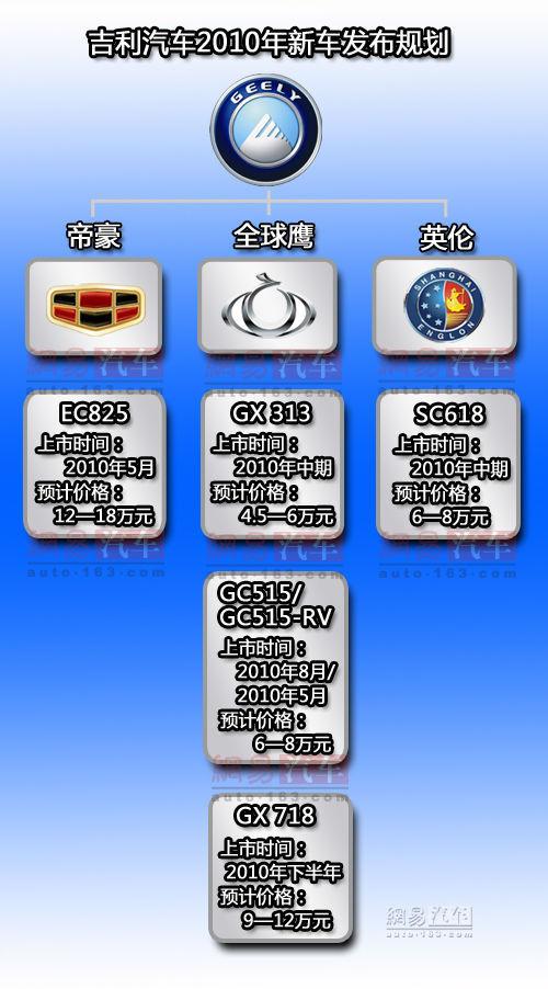 主打全球鹰品牌 吉利2010年新产品规划