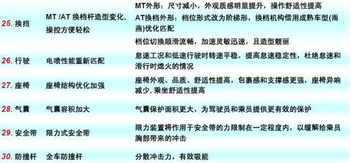 售3.89-5.89万 奔奔Love重庆地区上市