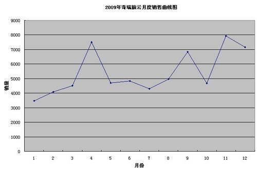 旗云09牛气冲天 年销量几近7万浪遏飞舟