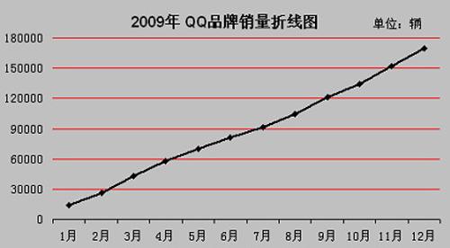 2009年销量17万 小车王奇瑞QQ名至实归