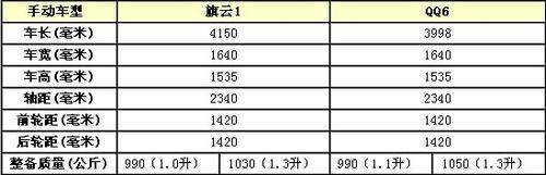 QQ6变脸/换标 奇瑞全新旗云1谍照曝光
