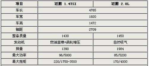 于本月底上市 迈腾1.4TSI市场前景解析