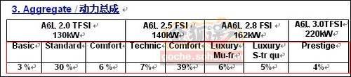 预计推8款配置 新奥迪A6L于2012年国产