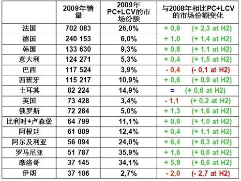 雷诺2009年全球销售业绩逆市飞扬
