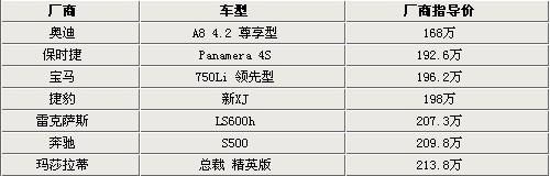 """迎春节""""不差钱""""7款百万级四门豪车推荐"""