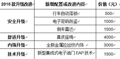 北京现已启动新爱丽舍购置税5折行动