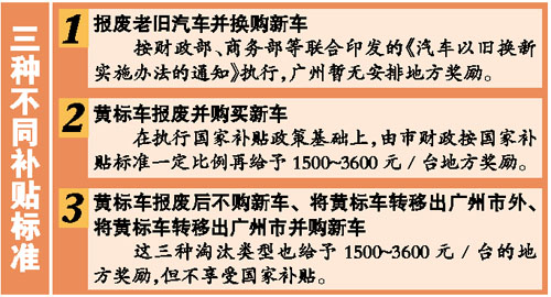 北京延长黄标车淘汰补助政策至五月底