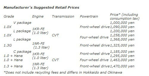 售约7.44万起 新一代丰田Passo正式发布