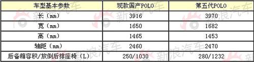 9月即将上市 上海大众新POLO路试加快