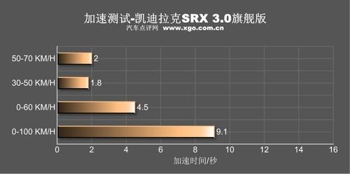 越野/极限性能曝光 测试凯迪拉克SRX