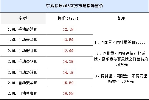 车型配置差异大 东风标致408购买推荐