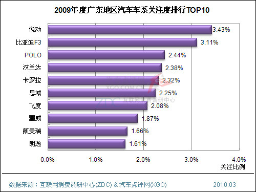 ZDC观点:北上广消费者关注本地厂商车系