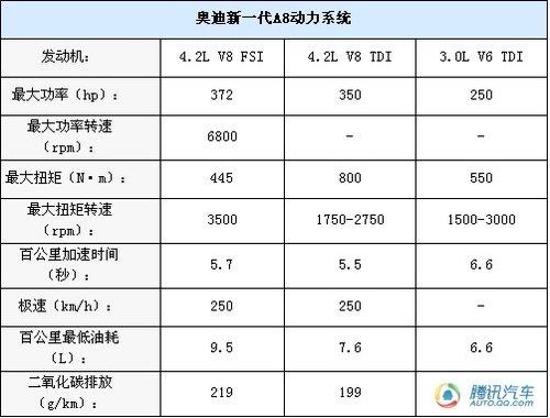 北京车展首发 新奥迪A8L动力配置曝光