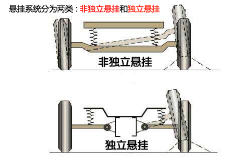 要舒适还是运动?解析5种常见悬挂系统