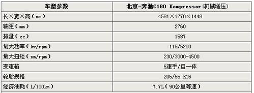 售价低于30万 奔驰C180谍照/参数曝光
