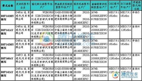 于车展后上市 北京现代RC亮相新车目录