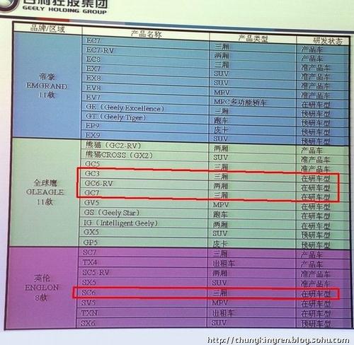 品牌将调整 改款自由舰/金刚/远景曝光