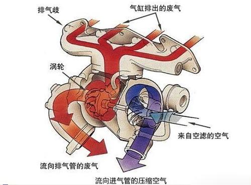 该注意什么?涡轮增压发动机保养指南