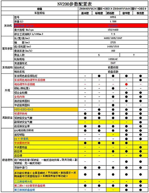 北京车展上市 日产NV200参数配置公布