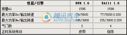 6月动力升级 速腾/宝来1.6L换EA111系列