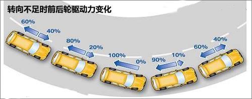 解析宝马xDrive四驱系统