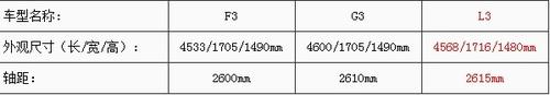 比亚迪L3高在哪? 比亚迪3系车对比解读