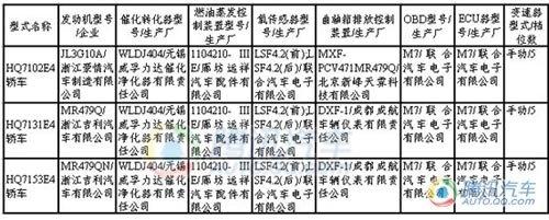 更名全球鹰GX2 吉利熊猫CROSS目录曝光
