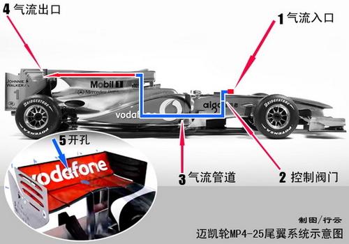 解读F1失速尾翼 灰色地带的制胜法宝?