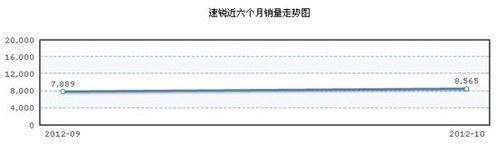 值不值得选 2012年热门自主新车型导购