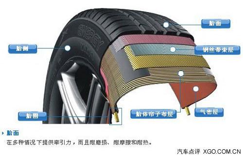 汽车轮胎日常养护攻略高清图片