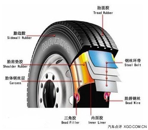 其实,各汽车制造厂对轮胎气压都有特别的规定,请大家一定遵高清图片
