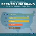 获销售冠军 福特本土全年销售240万辆