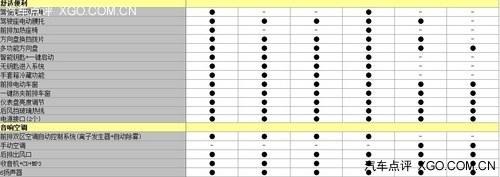 2月24日上市 起亚全新速迈配置表曝光