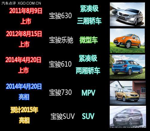 将推出MPV/SUV车型 宝骏产品规划分析