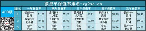 2014中国二手车网乘用车保值率排名