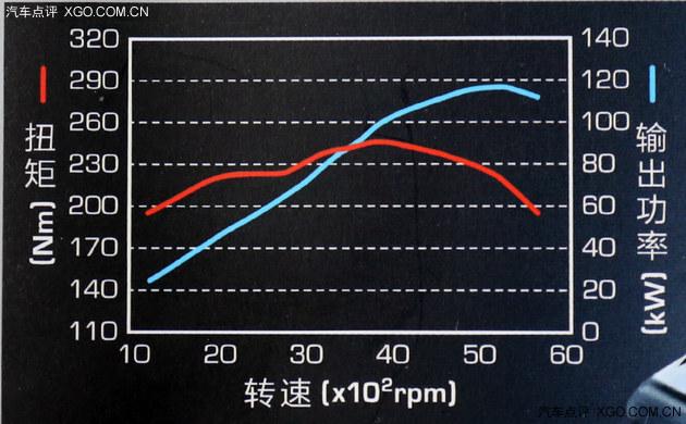 动力不是问题 高原试驾国产普拉多2.7L