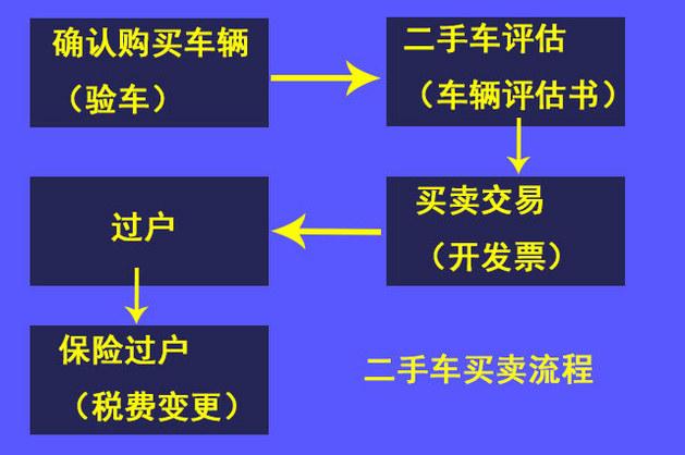 办理其实很简单 详解二手车过户流程