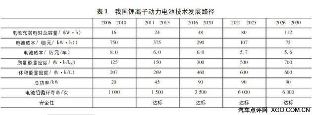 姜克隽:十年后中国在售新车全为纯电动