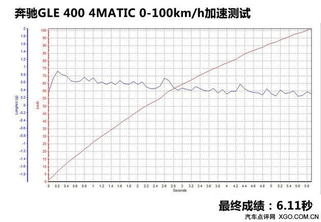 性能变化不大 测试奔驰GLE 400 4MATIC