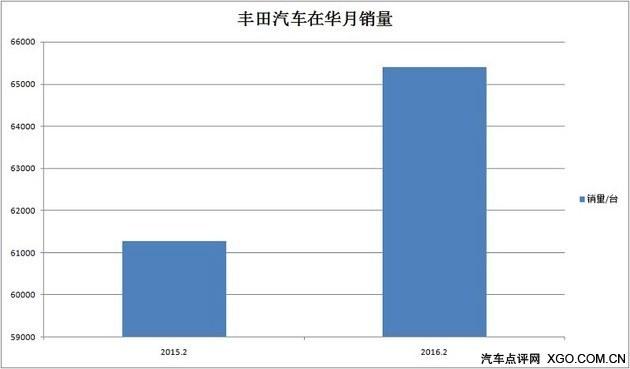 丰田涨本田降 日系四强2月国内销量分析