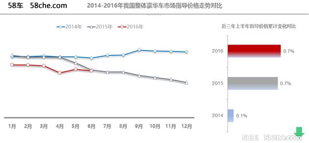 下滑明显 2016上半年豪华品牌价格分析