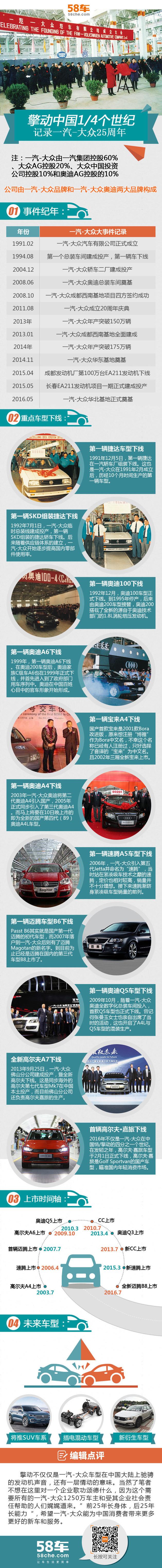 擎动中国1/4个世纪 暨一汽-大众25周年