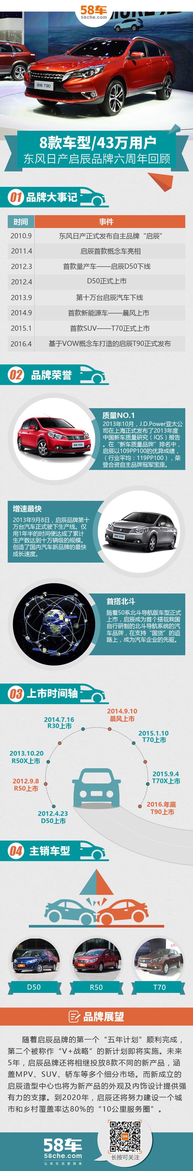 启辰品牌六周年回顾 8缓车型/43万用户