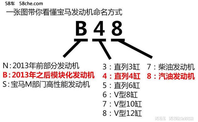华晨宝马新款3系上市 售28.8-68.4万元