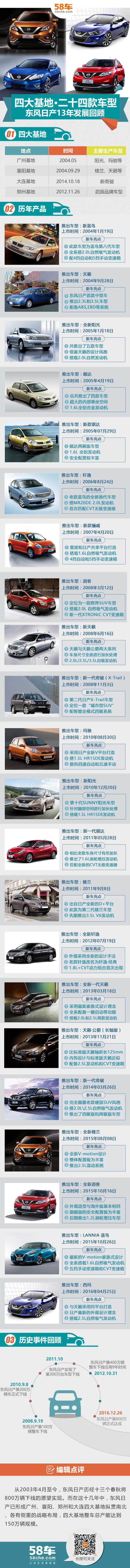 东风日产800万整车下线 4大基地/22款车